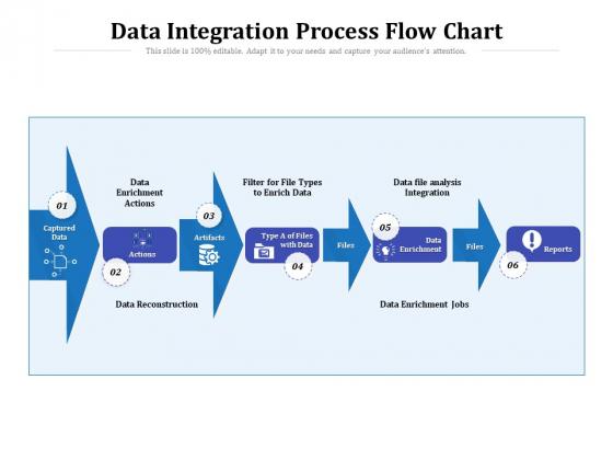 Data Integration Process Flow Chart Ppt PowerPoint Presentation File Templates PDF
