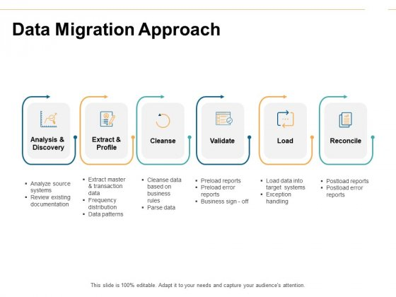 Data Migration Approach Ppt PowerPoint Presentation Outline Smartart