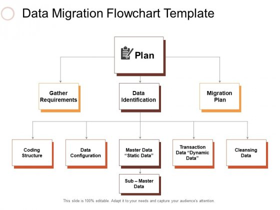 Data Migration Flowchart Template Ppt PowerPoint Presentation Inspiration Layout Ideas