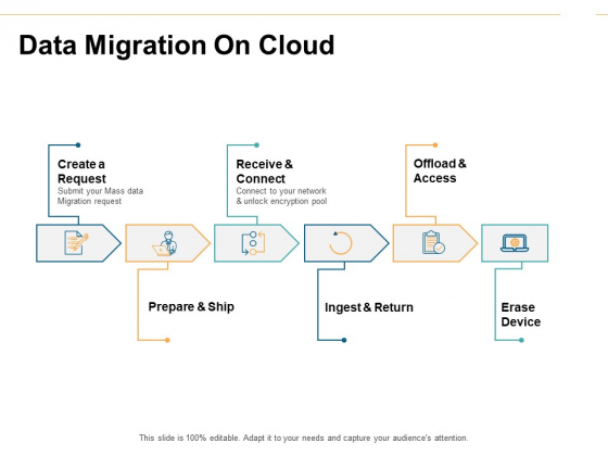 Data Migration On Cloud Ppt PowerPoint Presentation Styles Aids