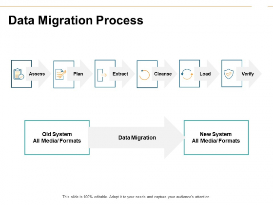 Data Migration Process Ppt PowerPoint Presentation File Graphic Images