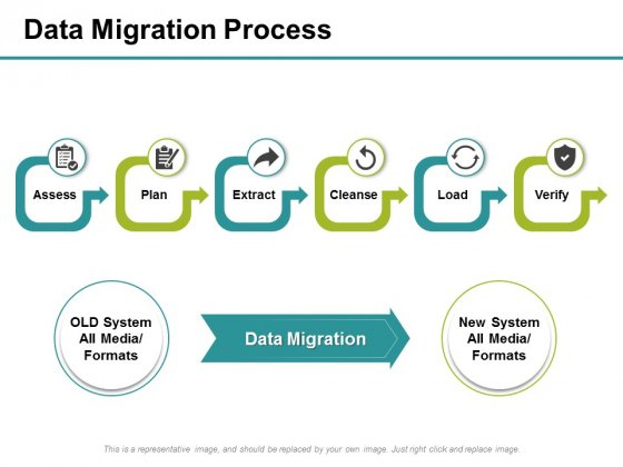 Data Migration Process Ppt PowerPoint Presentation Portfolio Files