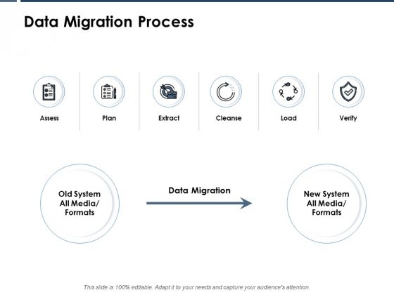 Data Migration Process Ppt PowerPoint Presentation Styles Clipart
