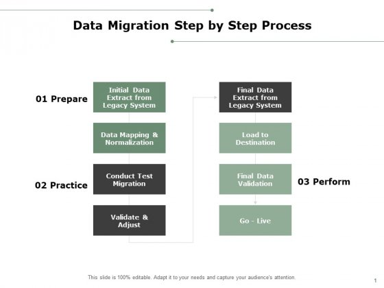 Data Migration Step By Step Process Ppt PowerPoint Presentation Icon Clipart