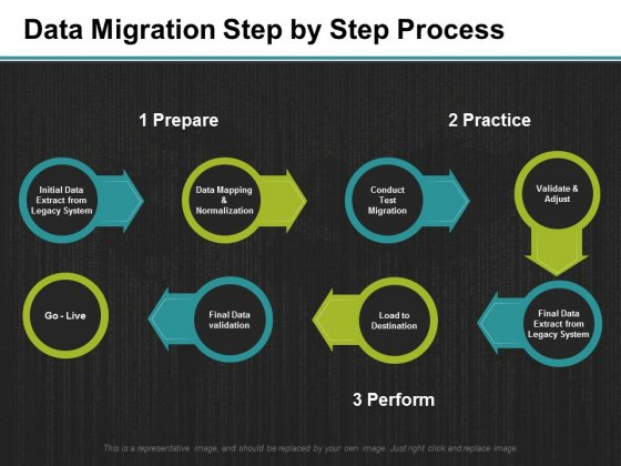 Data Migration Step By Step Process Ppt PowerPoint Presentation Icon Demonstration
