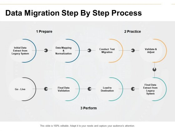 Data Migration Step By Step Process Ppt PowerPoint Presentation Infographic Template