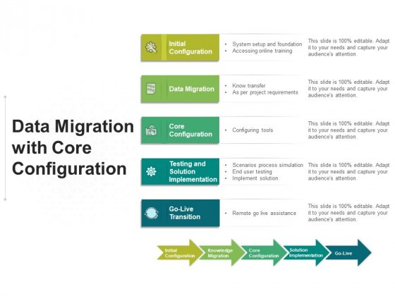 Data Migration With Core Configuration Ppt PowerPoint Presentation File Summary PDF