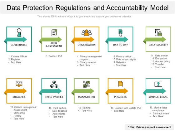 Data Protection Regulations And Accountability Model Ppt PowerPoint Presentation Styles Microsoft PDF