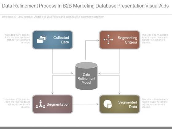 Data Refinement Process In B2b Marketing Database Presentation Visual Aids