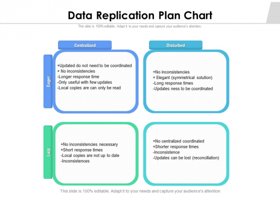 Data Replication Plan Chart Ppt PowerPoint Presentation Professional Gridlines PDF