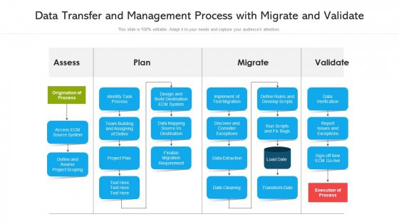 Data Transfer And Management Process With Migrate And Validate Ppt PowerPoint Presentation Professional Designs PDF