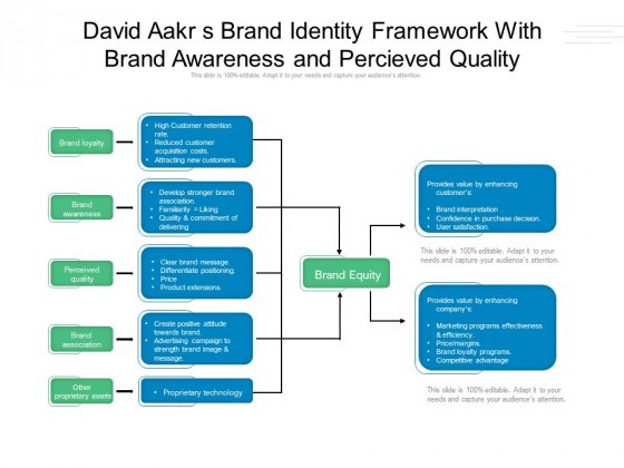 David Aakr S Brand Identity Framework With Brand Awareness And Percieved Quality Ppt PowerPoint Presentation Infographic Template Sample PDF