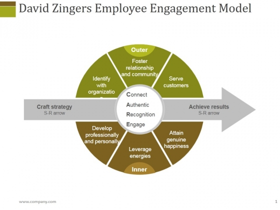 David Zingers Employee Engagement Model Ppt PowerPoint Presentation Show Design Templates