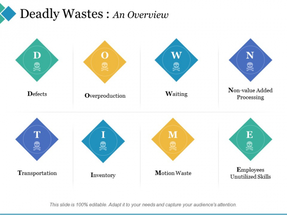 Deadly Wastes An Overview Ppt PowerPoint Presentation Outline Professional