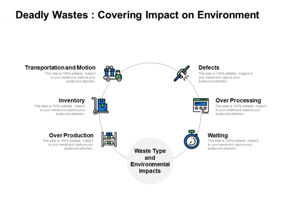 Deadly Wastes Covering Impact On Environment Ppt PowerPoint Presentation Layouts Graphics Template