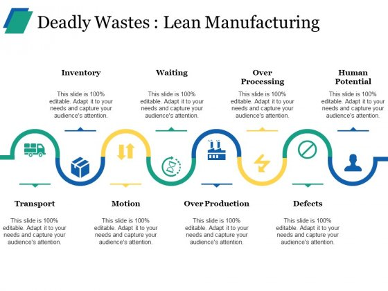 Deadly Wastes Lean Manufacturing Ppt PowerPoint Presentation Ideas Layout