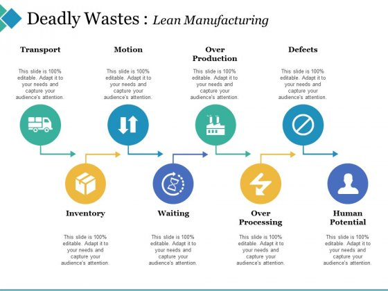 Deadly Wastes Lean Manufacturing Ppt PowerPoint Presentation Slides Mockup