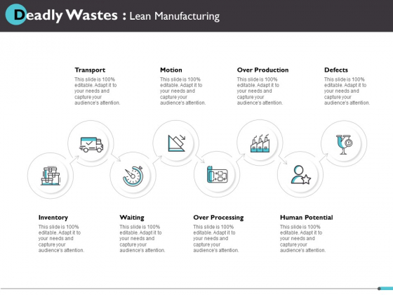 Deadly Wastes Lean Manufacturing Ppt PowerPoint Presentation Summary Visual Aids