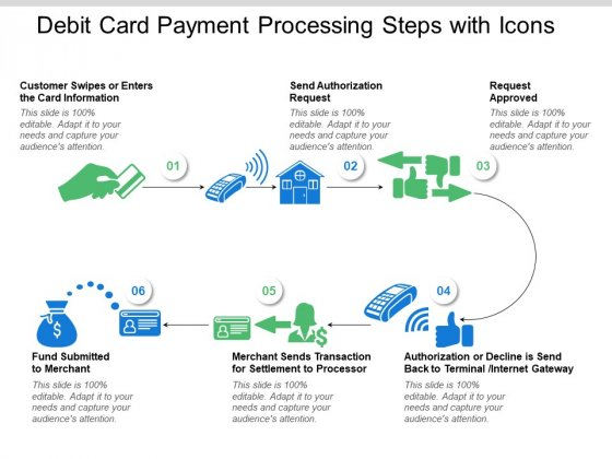 Debit Card Payment Processing Steps With Icons Ppt PowerPoint Presentation Portfolio Background