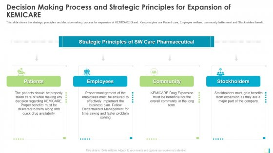 Decision Making Process And Strategic Principles For Expansion Of KEMICARE Template PDF