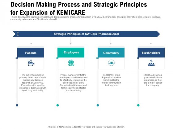 Decision Making Process And Strategic Principles For Expansion Of Kemicare Portrait PDF