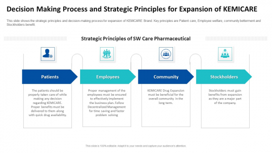 Decision Making Process And Strategic Principles For Expansion Of Kemicare Ppt Ideas Picture PDF