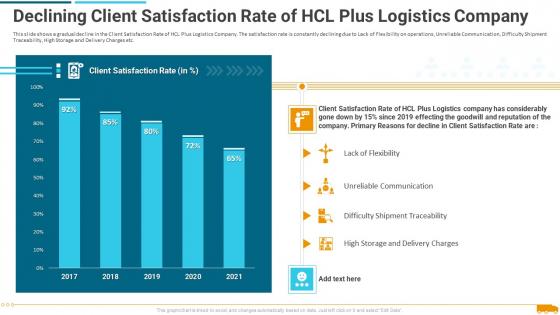 Declining_Client_Satisfaction_Rate_Of_Hcl_Plus_Logistics_Company_Slides_PDF_Slide_1