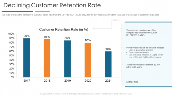 Declining Customer Retention Rate Develop Organizational Productivity By Enhancing Business Process Pictures PDF