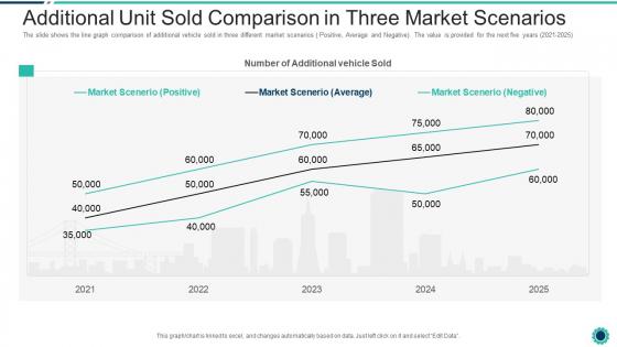 Declining Of A Motor Vehicle Company Additional Unit Sold Comparison In Three Market Scenarios Topics PDF