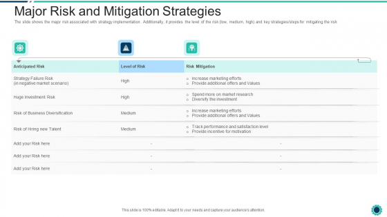Declining Of A Motor Vehicle Company Major Risk And Mitigation Strategies Portrait PDF