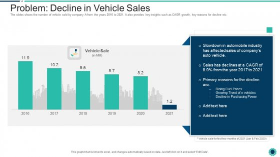 Declining Of A Motor Vehicle Company Problem Decline In Vehicle Sales Demonstration PDF