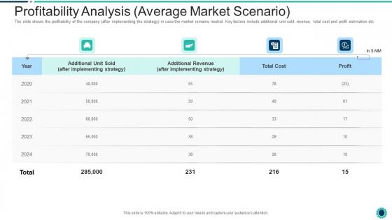 Declining Of A Motor Vehicle Company Profitability Analysis Average Market Scenario Guidelines PDF
