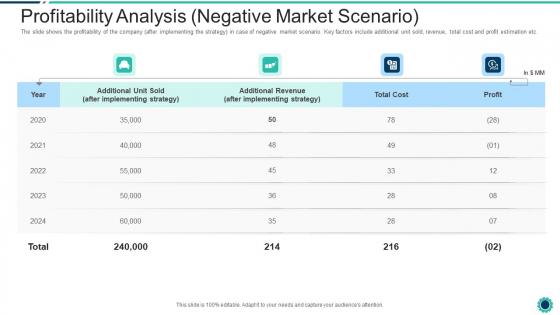 Declining Of A Motor Vehicle Company Profitability Analysis Negative Market Scenario Mockup PDF