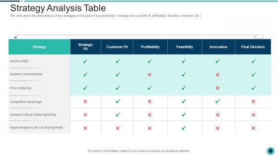 Declining Of A Motor Vehicle Company Strategy Analysis Table Themes PDF