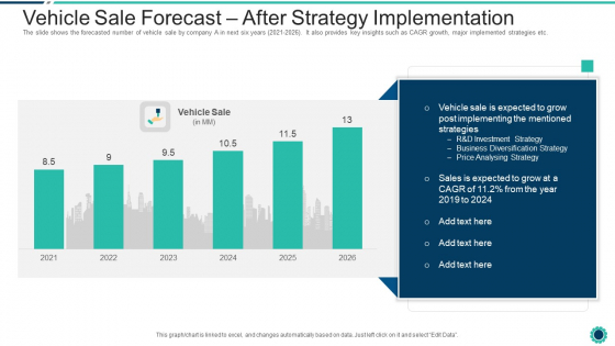 Declining Of A Motor Vehicle Company Vehicle Sale Forecast After Strategy Implementation Background PDF