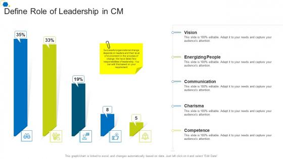 Define Role Of Leadership In CM Corporate Transformation Strategic Outline Structure PDF
