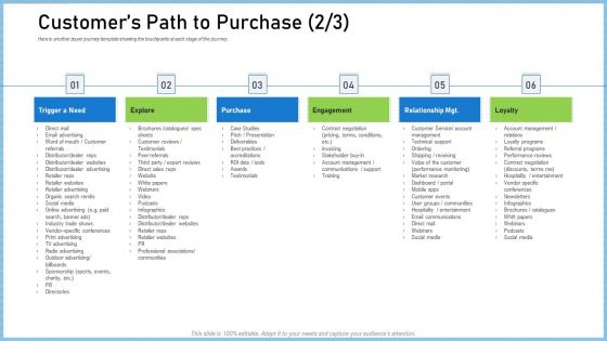 Definitive Guide Creating Content Strategy Customers Path To Purchase Need Download PDF
