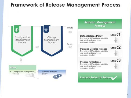 Delivery_Administration_Implementation_Framework_Ppt_PowerPoint_Presentation_Complete_Deck_Slide_5