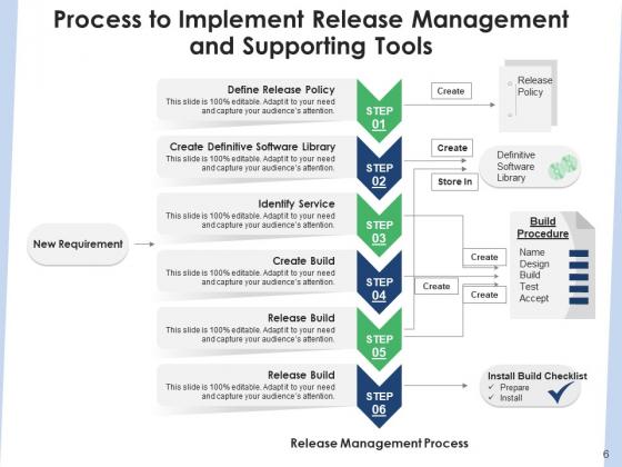 Delivery_Administration_Implementation_Framework_Ppt_PowerPoint_Presentation_Complete_Deck_Slide_6