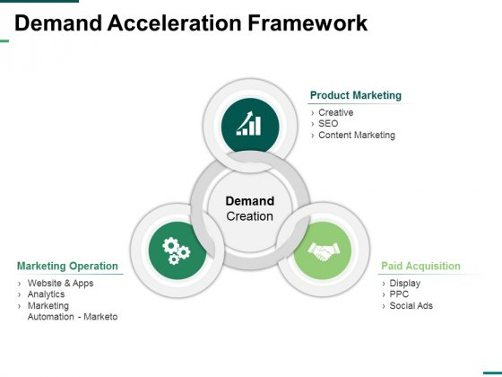 Demand Acceleration Framework Ppt PowerPoint Presentation Inspiration Layout