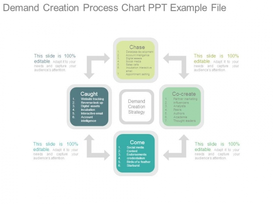 Demand Creation Process Chart Ppt Example File