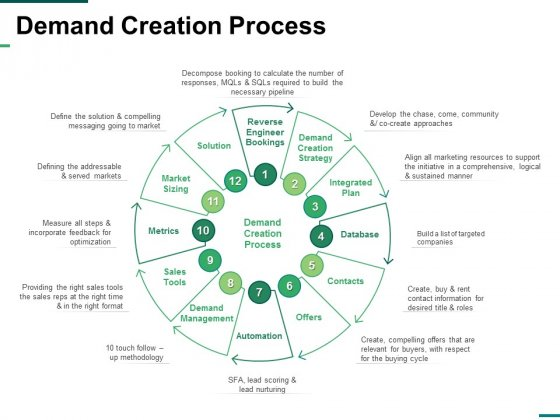 Demand Creation Process Ppt PowerPoint Presentation Inspiration Grid