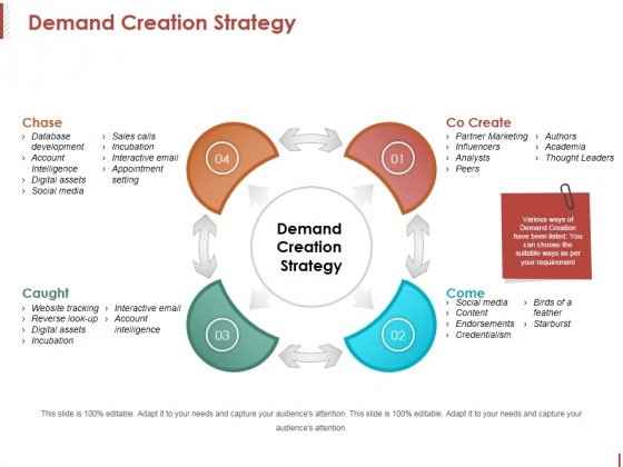 Demand Creation Strategy Ppt PowerPoint Presentation Background Designs
