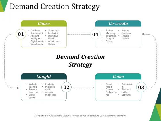 Demand Creation Strategy Ppt PowerPoint Presentation Ideas Information