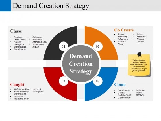 Demand Creation Strategy Ppt PowerPoint Presentation Inspiration Show