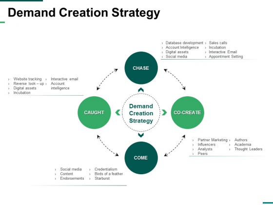 Demand Creation Strategy Ppt PowerPoint Presentation Pictures Picture