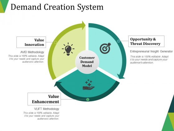 Demand Creation System Ppt PowerPoint Presentation Show Tips