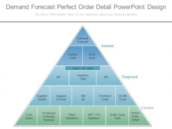 Demand Forecast Perfect Order Detail Powerpoint Design