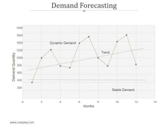 Demand Forecasting Ppt PowerPoint Presentation Guidelines