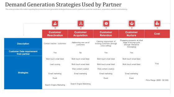 Demand Generation Strategies Used By Partner Ppt Styles Display PDF